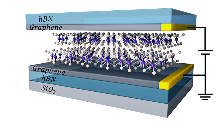 two layers CrI3 between graphene