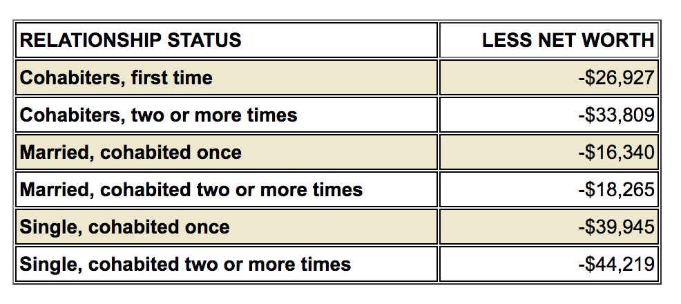 relationship status/net worth chart