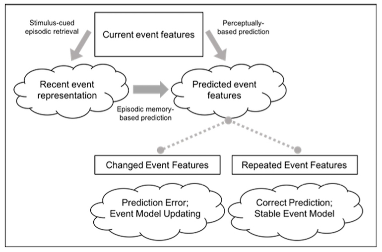 Change detection theory image