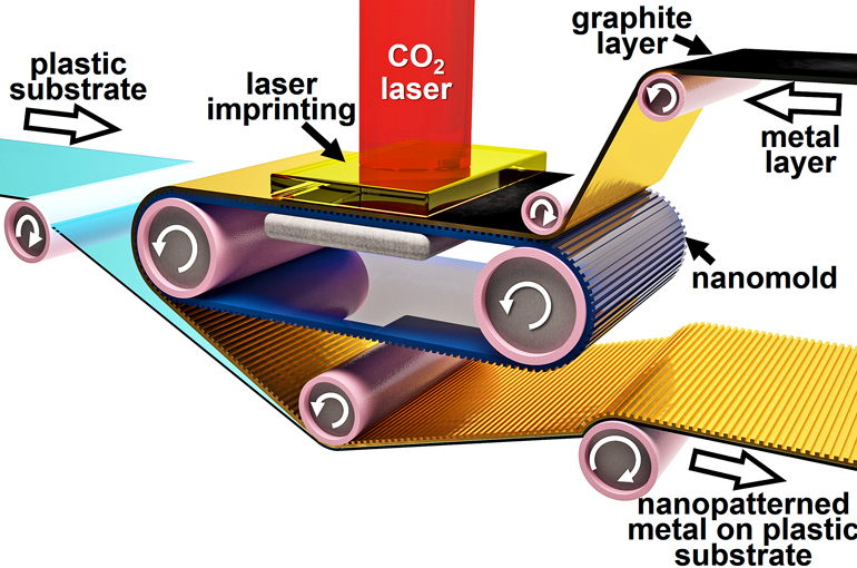 roll laser process