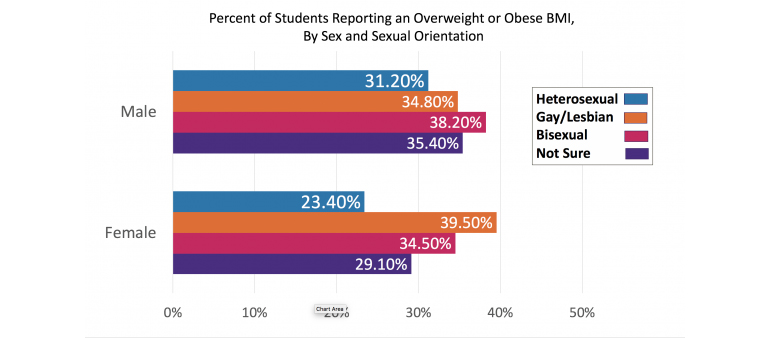 LGBQ teen health graph