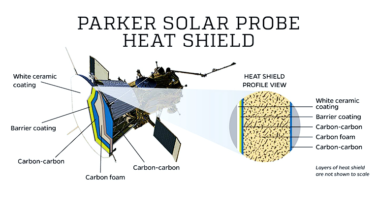 heat shield diagram