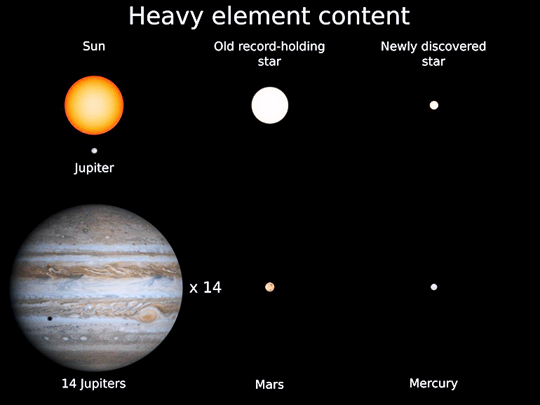 heavy element content chart