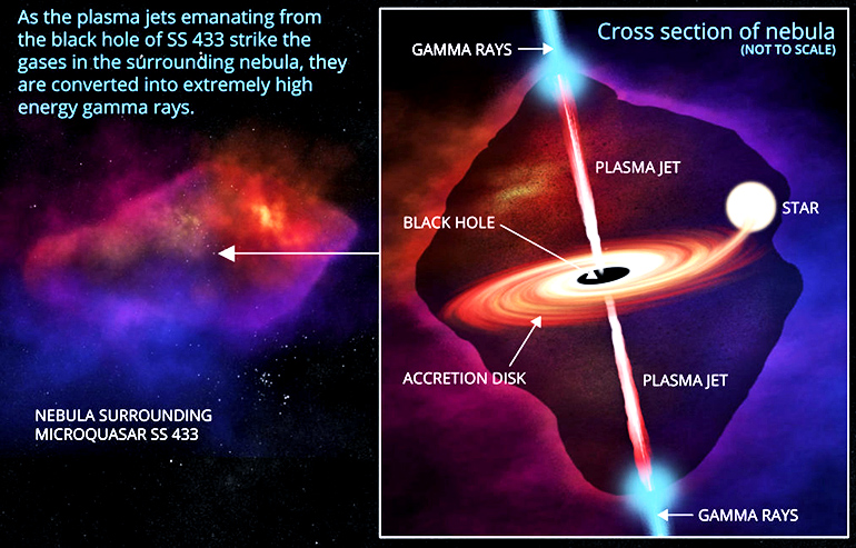 microquasar graphic showing plasma jets shooting from SS 433's black hole