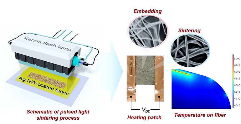 Image showing the process for making the heating patches