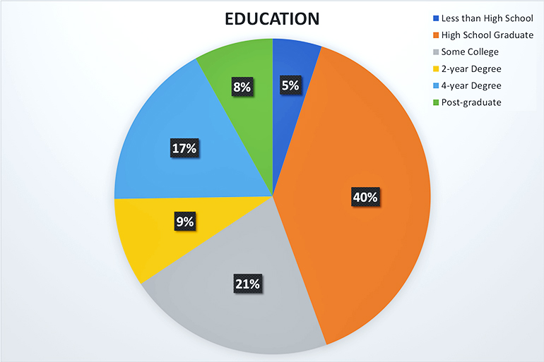 education pie chart