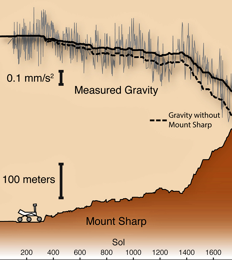 gravity on Mars graphic