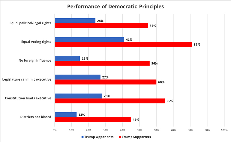 democratic norms performance chart