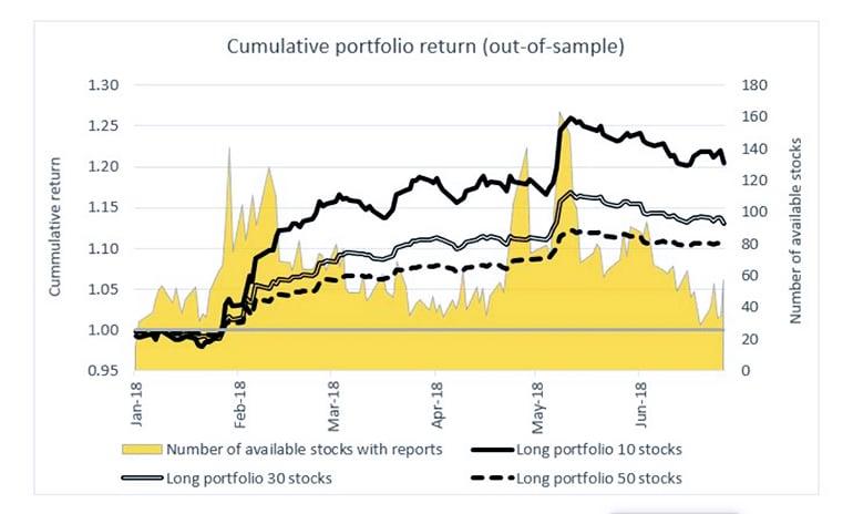 cumulative portfolio return