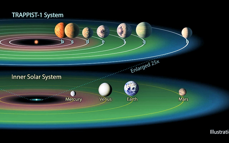 habitable zone in the trappist-1 system