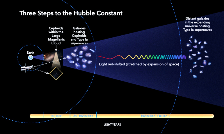 3 steps to calculate the Hubble constant