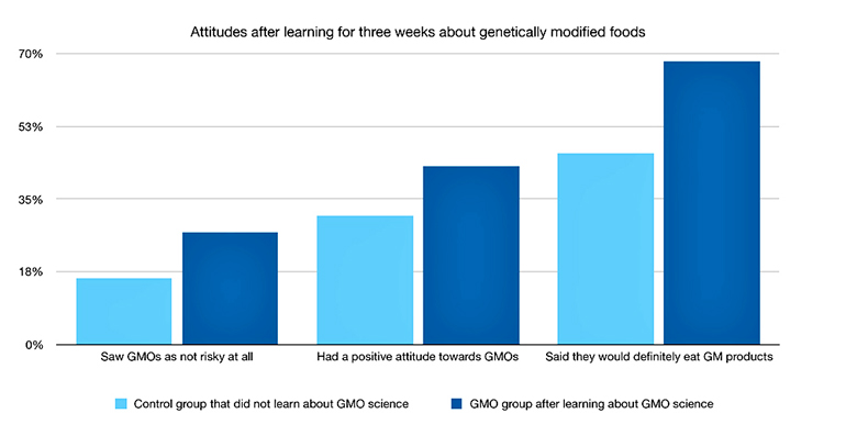 attitudes toward genetically modified foods chart