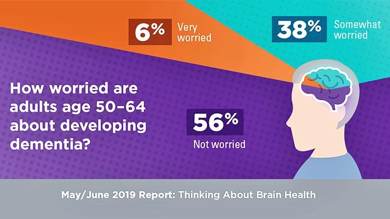 dementia fears figure