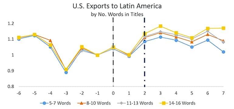exports to latin america