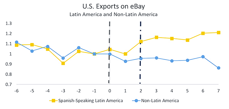 exports on ebay graph