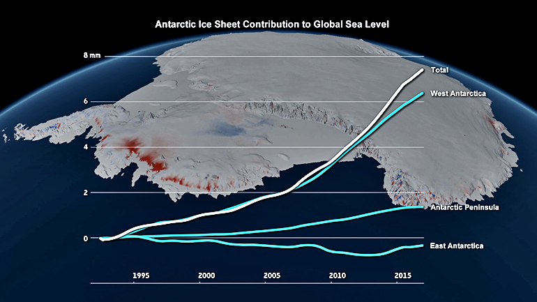 Changes in the Antarctic ice sheet's contribution to global sea level, 1992 to 2017