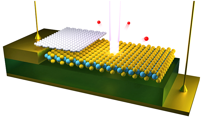 electrons ejected by a beam of light focused on a 2D semiconductor device