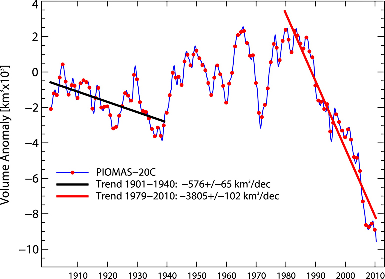 The chart shows a steep decline in arctic sea ice starting around 1980