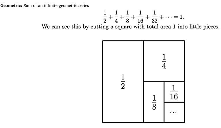 """Geometric: sum of an infinite geometric series. 1/2 + 1/4 + 1/8 + 1/16 + 1/32 etc... = 1. We can see this by cutting a square with total area 1 into little pieces."" Square with 1/2 area marked, 1/4, etc."