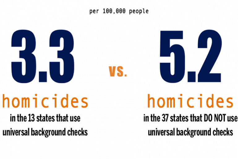 The image shows a comparison between the number of gun homicides in states that have universal background checks in place (3.3 per 100,000 people) and those that don't (5.2 per 100,000 people)