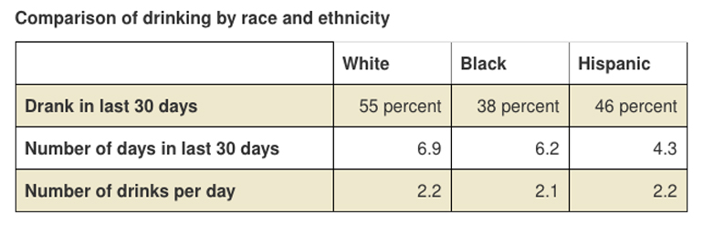 55% of white women, 38% of black women, and 46% of Hispanic women drank in the last 30 days. On average, white women drank 6.9 days in the last 30 days, black women drank 6.2 days in the last 30, and Hispanic women drank 4.3 days in the last 30. On average, white women had 2.2 drinks per day, black women had 2.1 drinks, and Hispanic women had 2.2.
