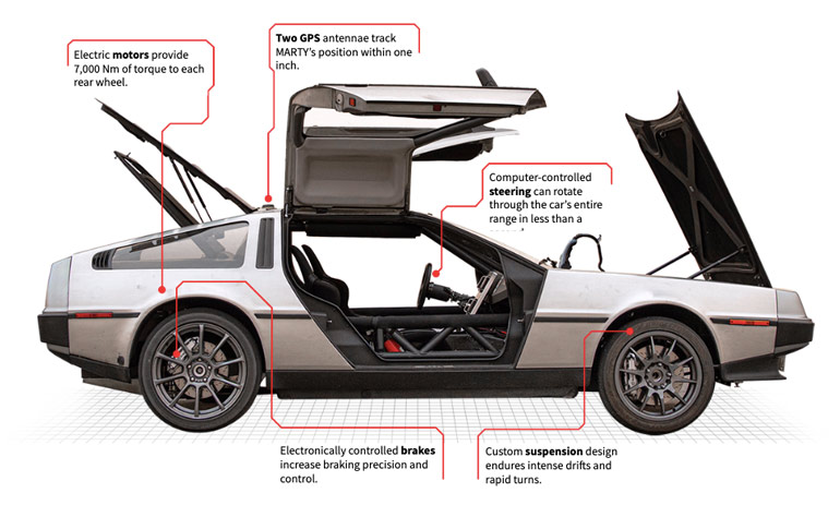 "A sideview of MARTY shows a few specifications for the car. A line running to the back of the car reads, ""Electric motors provide 7,000 Nm of torque to each rear wheel."" An arrow running to the top of the car near its back end reads, ""Two GPS antennae track MARTY's position within one inch."" An arrow running to the car's steering wheel reads, ""Computer-controlled steering can rotate through the car's entire range in less than a second."" An arrow running to the car's back wheel reads, ""Electronically controlled brakes increase braking precision and control."" An arrow running to the car's front tire reads, ""Custom suspension design endures intense drifts and rapid turns."""